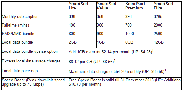 StarHub joins the fray as LTE battle looms in Singapore