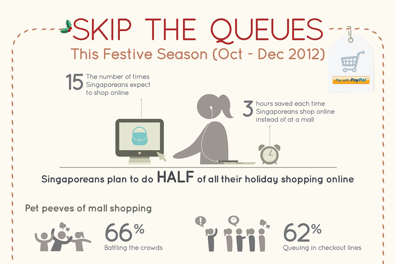 PayPal: Singaporeans to do half their holiday shopping online