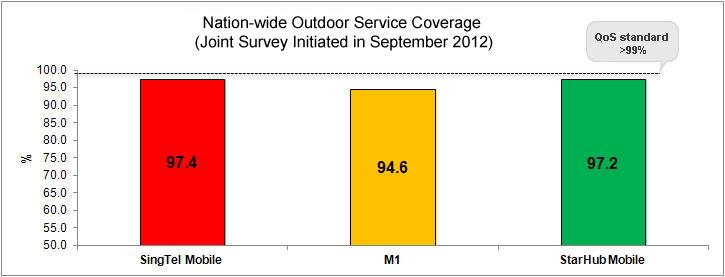 3 mobile Coverage 2012