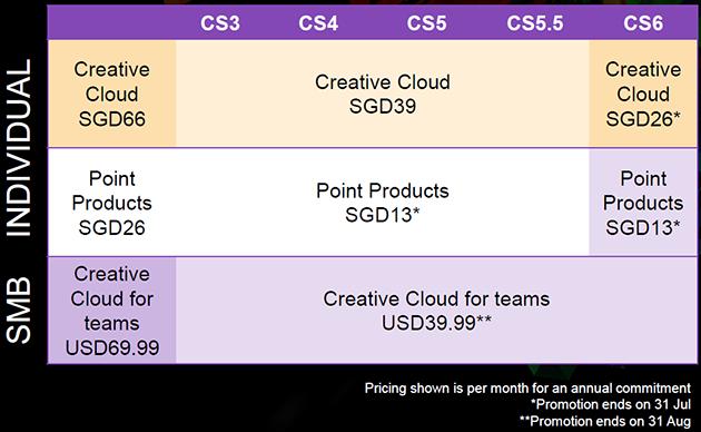 Creative Cloud price matrix