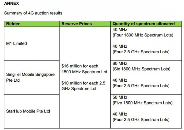 Singapore 4G auction results - IDA