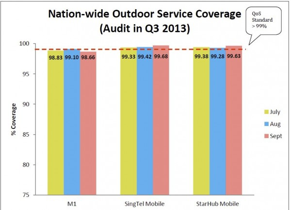 Nationwide 3G coverage - Q3 2013