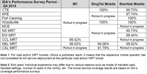 4G tunnel coverage