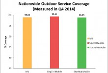 Singapore telcos pass 4G islandwide coverage tests