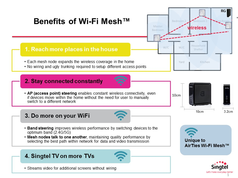 Indoor Wi-Fi Mesh promises to remove wireless dead zones in