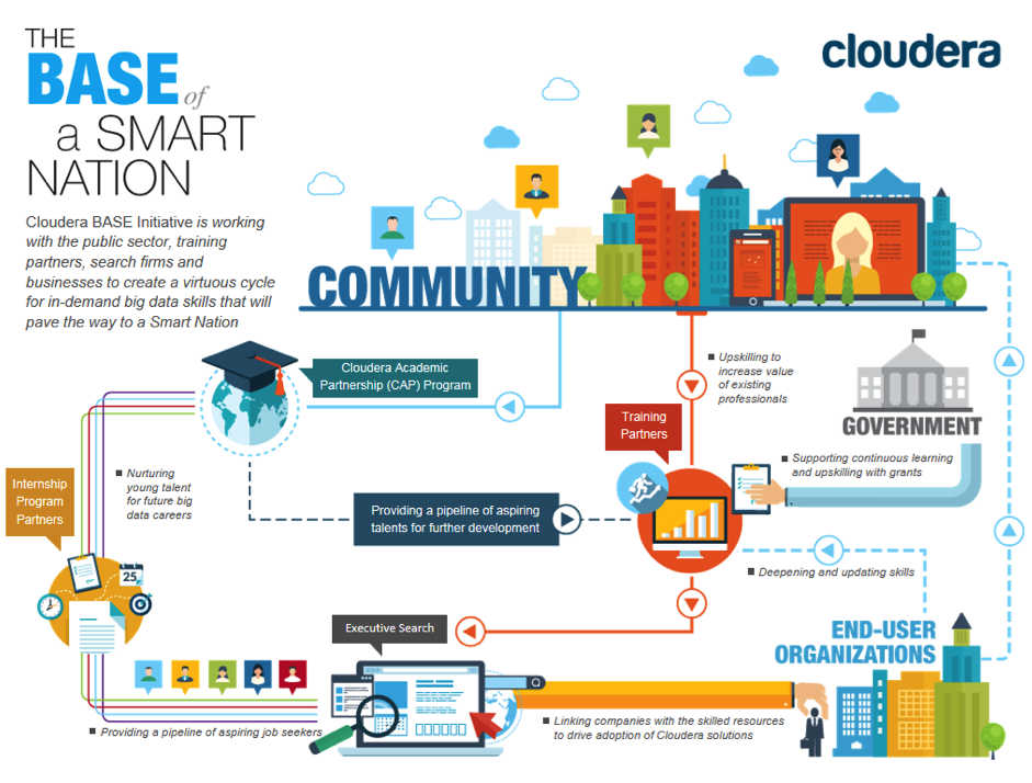 Cloudera Leads Industry Programme To Groom Big Data