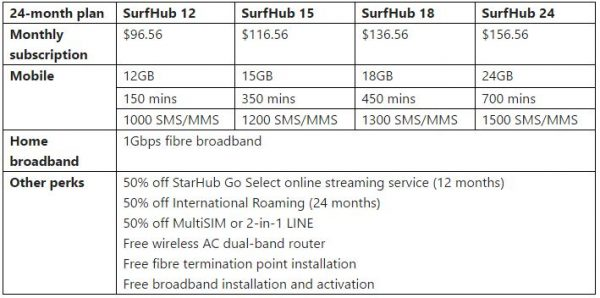 New StarHub SurfHub mobile-fibre broadband bundle plans. Source: Handout