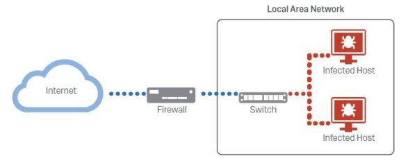 Best practices to block ransomware with a firewall