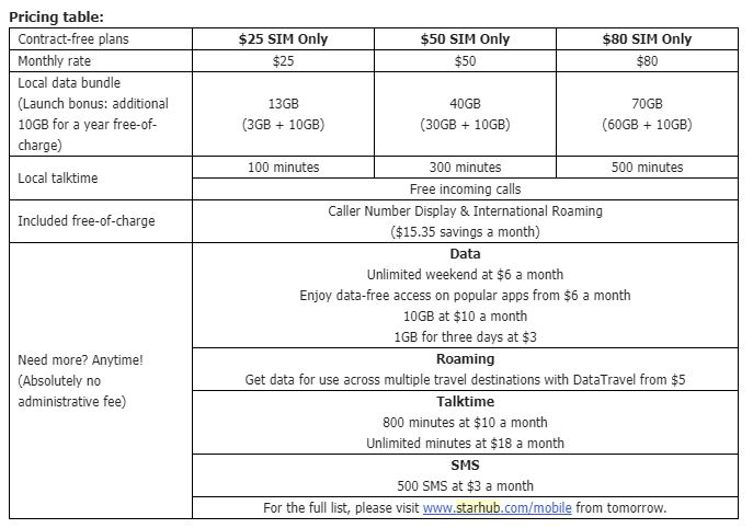 StarHub slashes mobile prices with new SIM-only plans offering